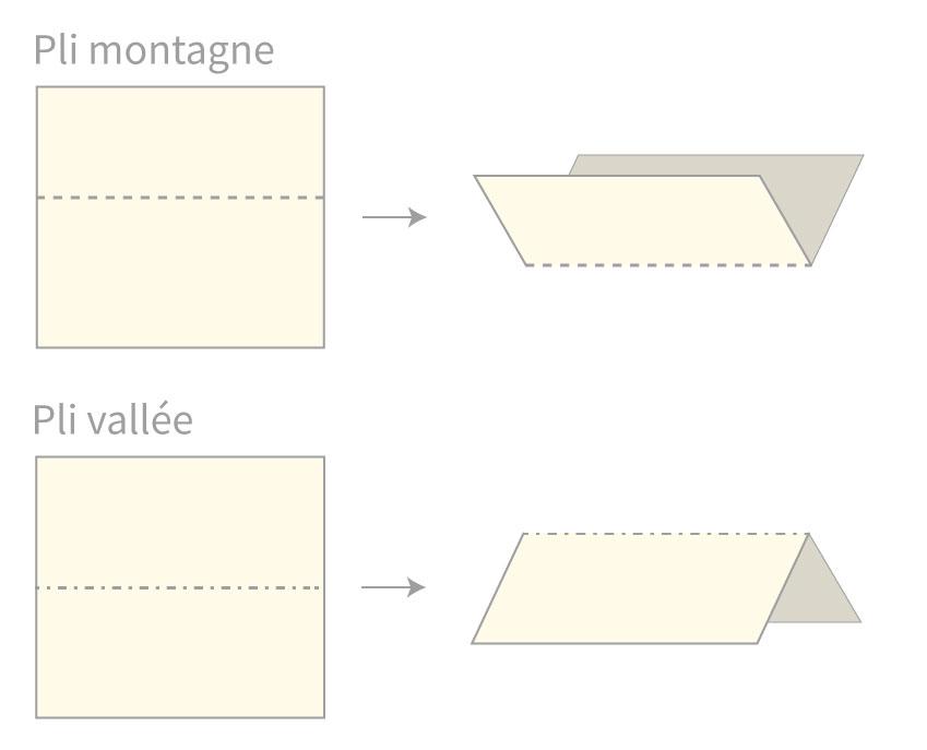 Description des plis montagne et vallée